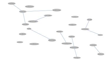 Mapa que muestra a los artistas cuyo trabajo se relaciona con el arte objeto. Las líneas azules son las conexiones originales entre artistas.