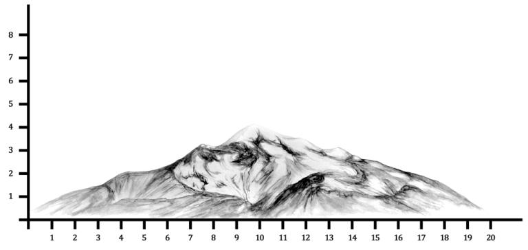 Visualización en el eje cartesiano de Ex Teresa Arte Actual como el Pico de Orizaba, México. © Frida Cano, 2016