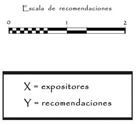 escala xy ejemplo