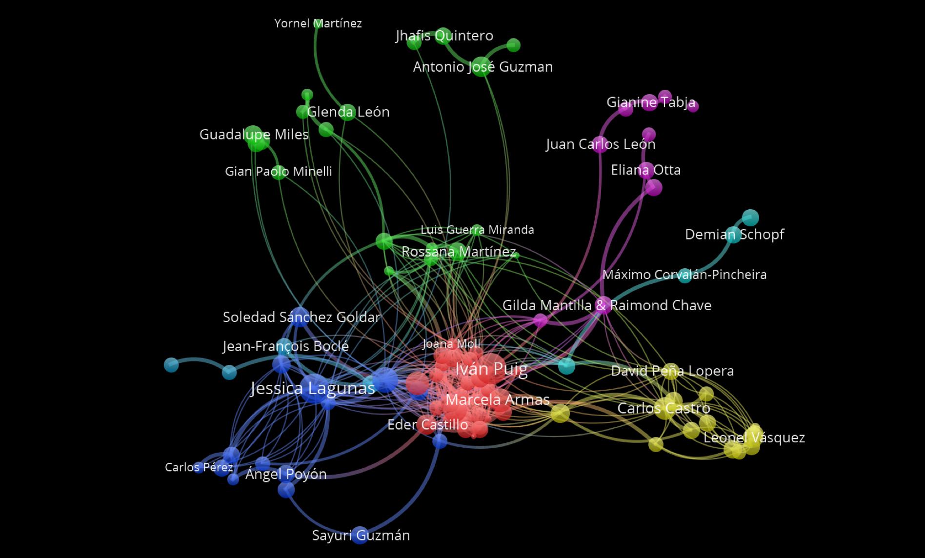 Mapa de arte según los ríos creativos de Arttextum, organizado por temáticas y colores